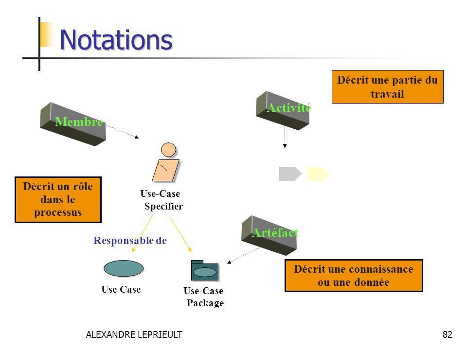 Notations Activité Membre Artéfact Décrit une partie du travail