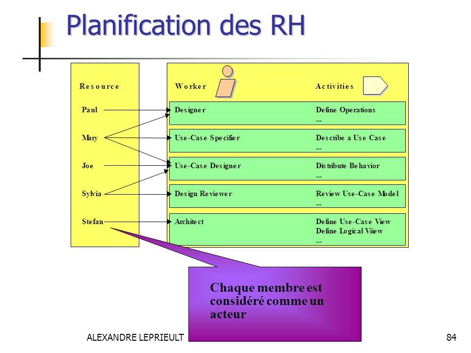 Planification des RH Chaque membre est considéré comme un acteur
