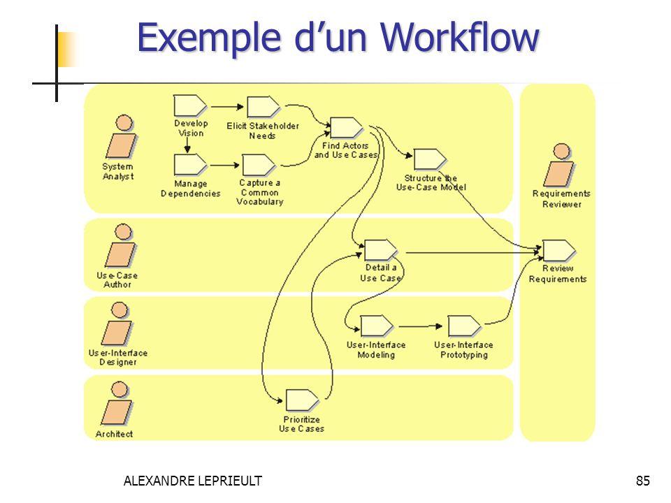 Exemple d'un Workflow ALEXANDRE LEPRIEULT