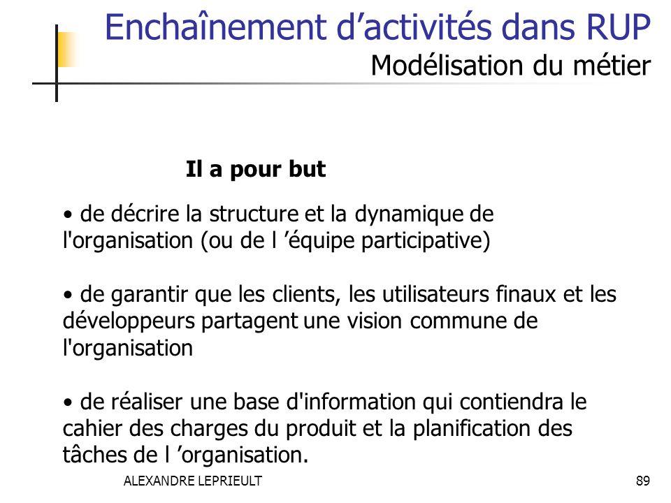 Enchaînement d'activités dans RUP Modélisation du métier