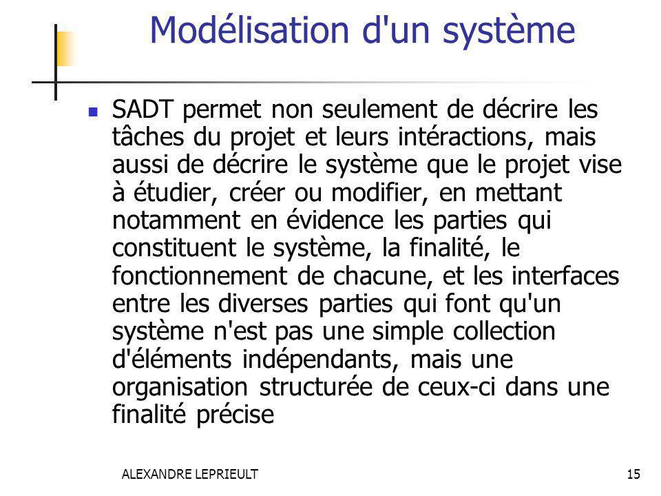 Modélisation d un système