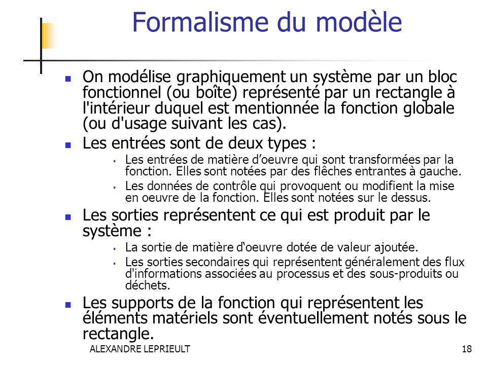 Formalisme du modèle