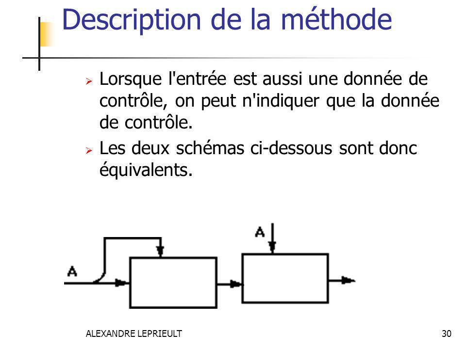 Description de la méthode
