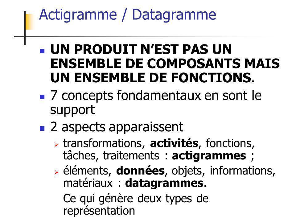 Actigramme / Datagramme