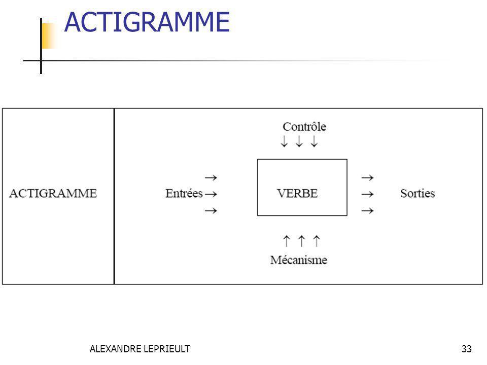ACTIGRAMME ALEXANDRE LEPRIEULT