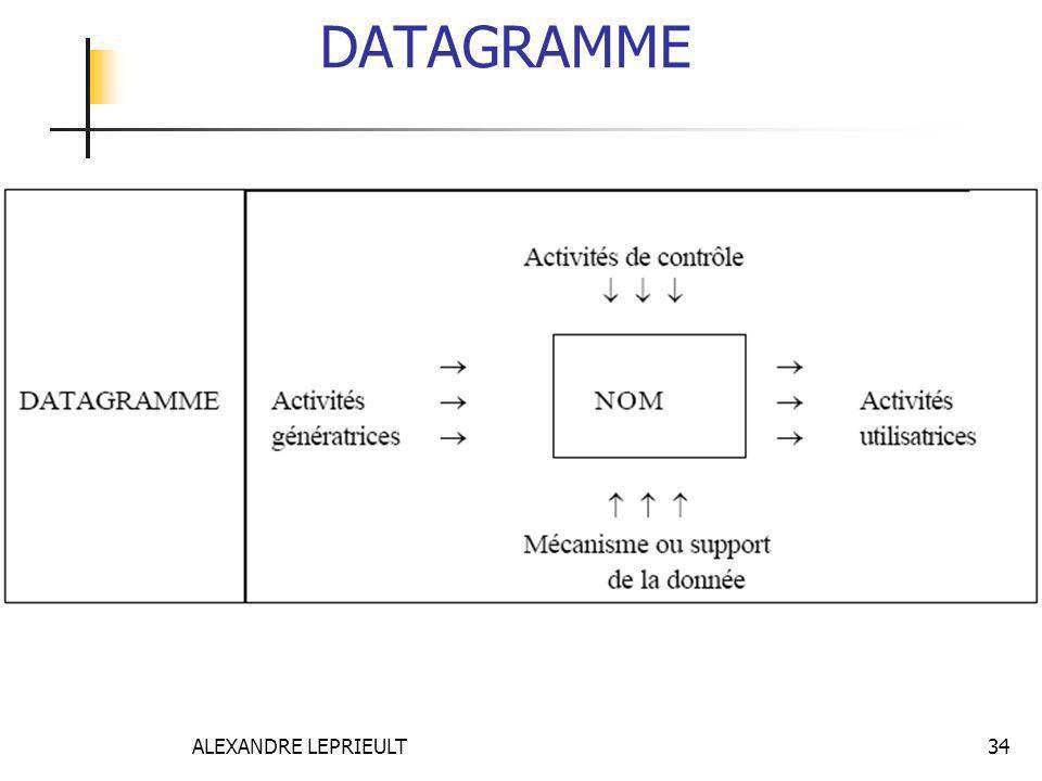 DATAGRAMME ALEXANDRE LEPRIEULT