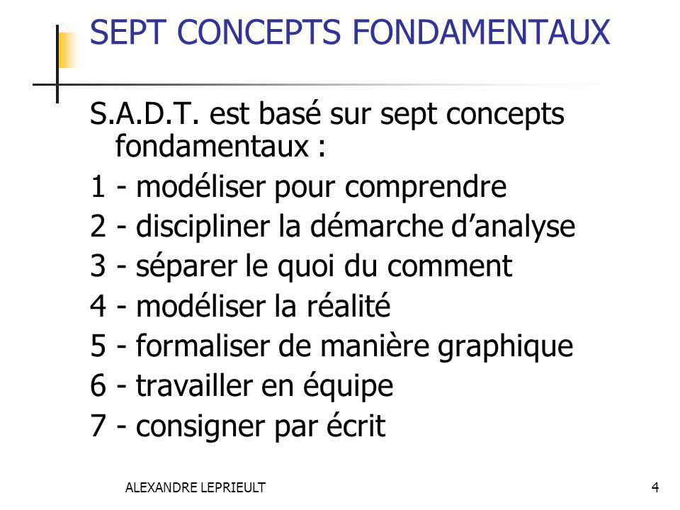 SEPT CONCEPTS FONDAMENTAUX