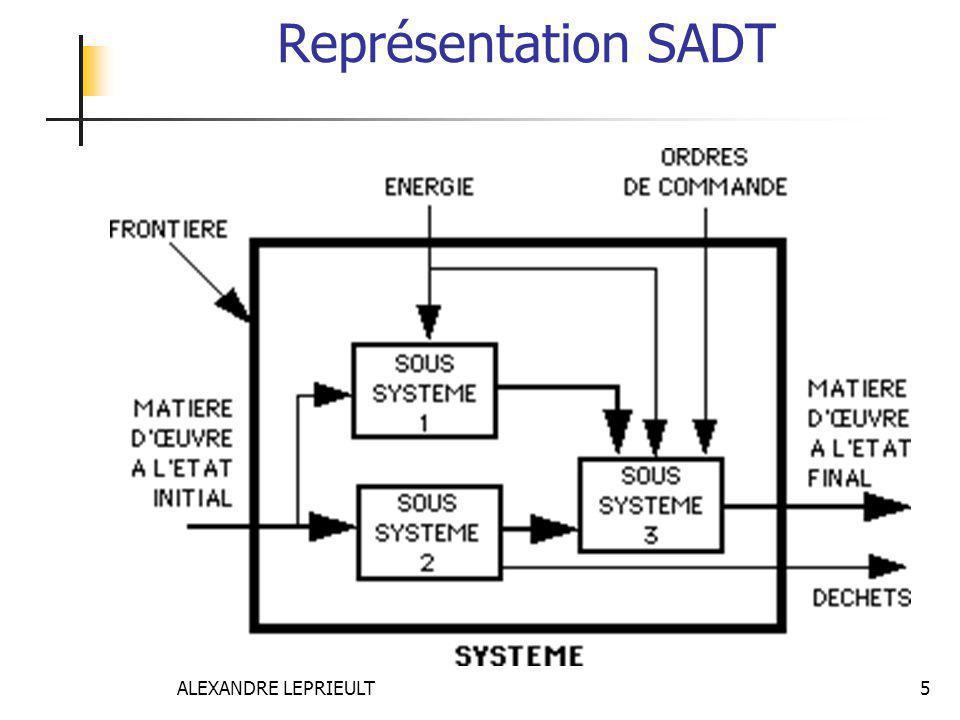 Représentation SADT ALEXANDRE LEPRIEULT