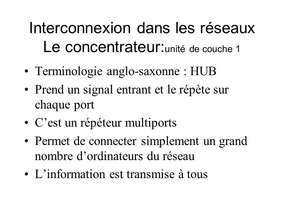 Interconnexion dans les réseaux Le concentrateur:unité de couche 1