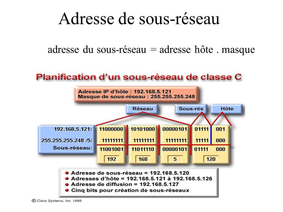Adresse de sous-réseau