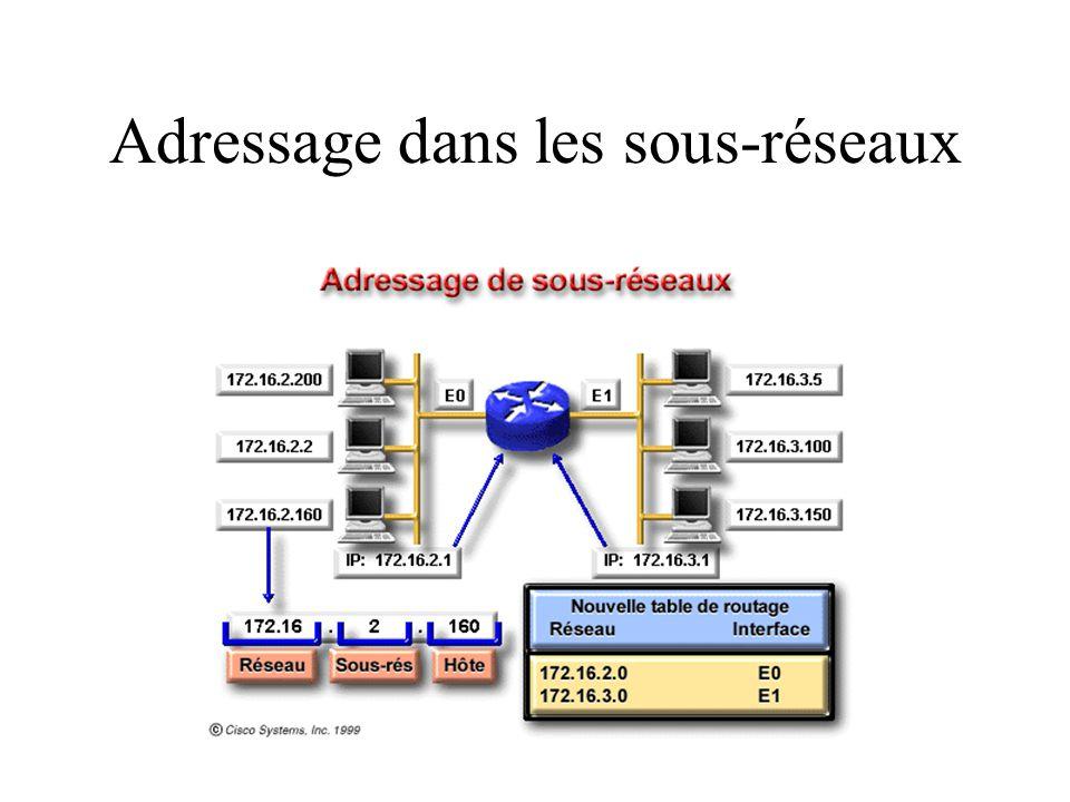 Adressage dans les sous-réseaux