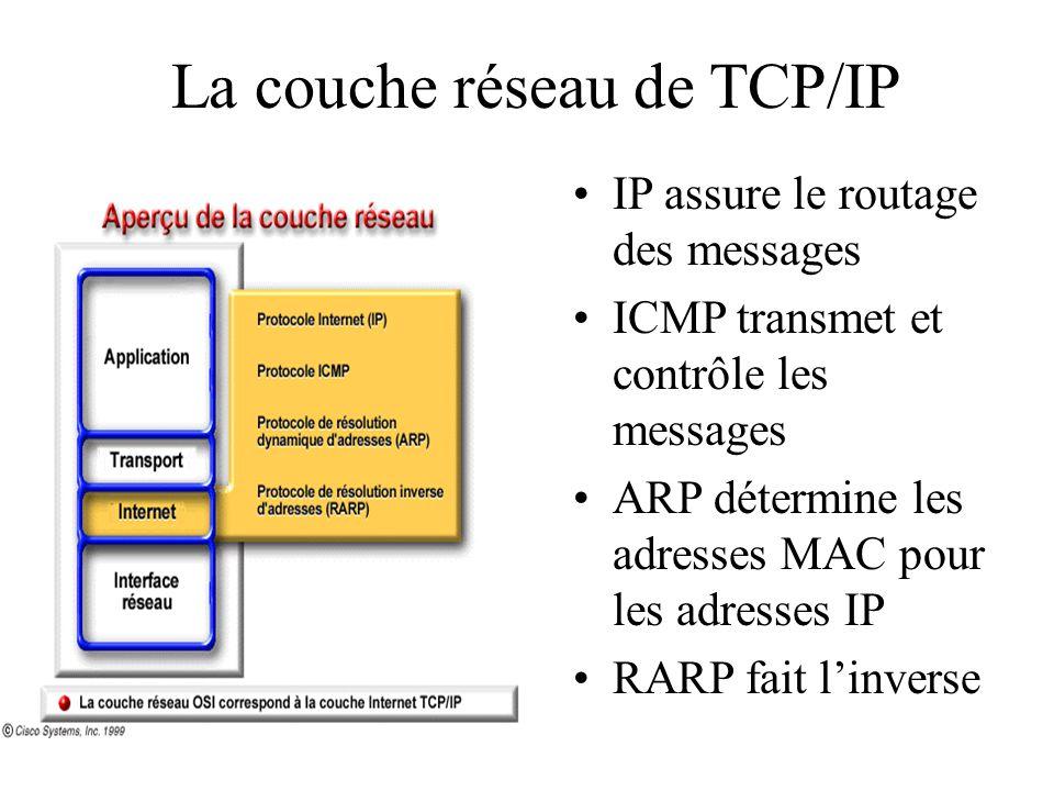 La couche réseau de TCP/IP
