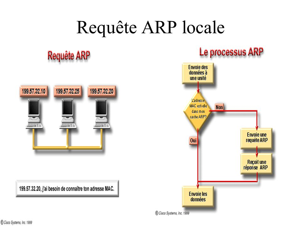 Requête ARP locale
