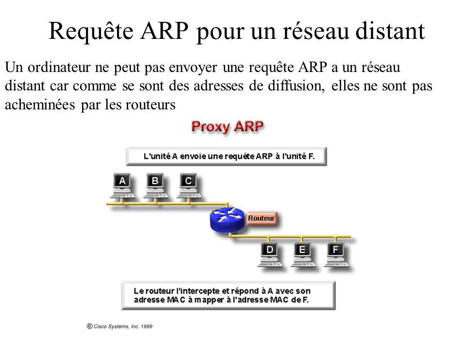 Requête ARP pour un réseau distant