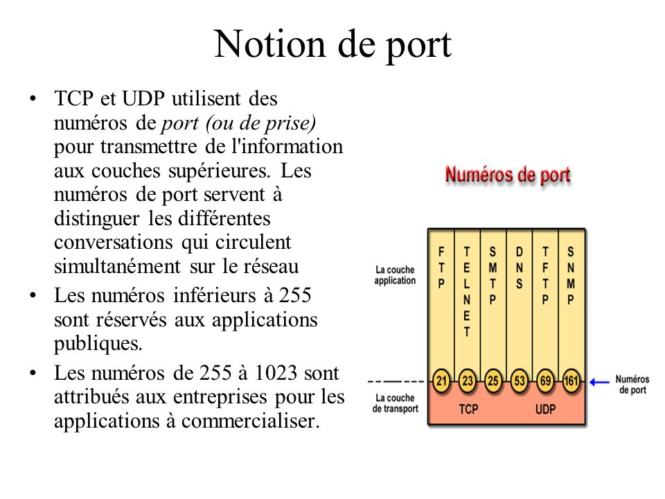 Notion de port