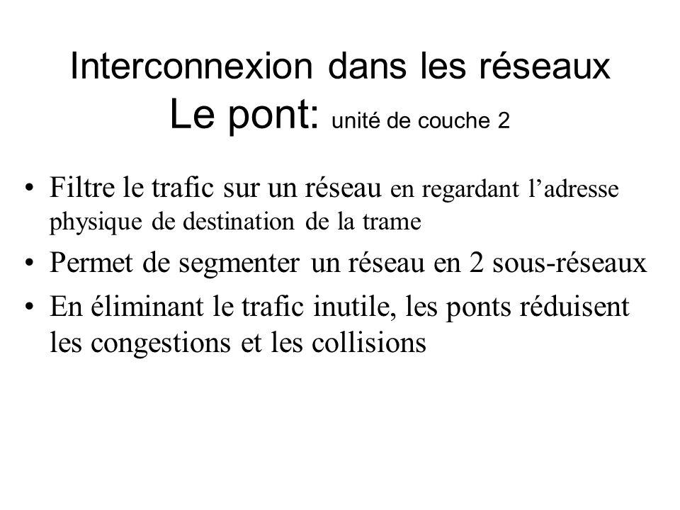 Interconnexion dans les réseaux Le pont: unité de couche 2