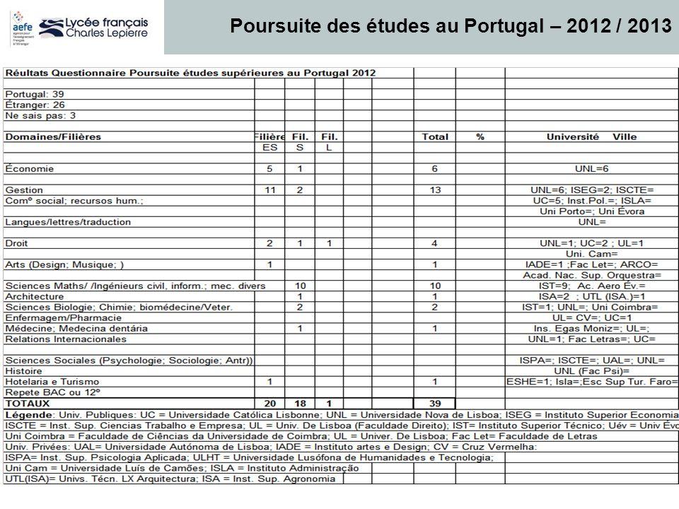 Poursuite des études au Portugal – 2012 / 2013