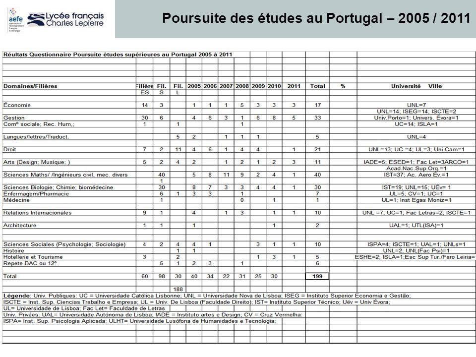 Poursuite des études au Portugal – 2005 / 2011