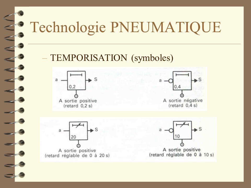 Technologie PNEUMATIQUE