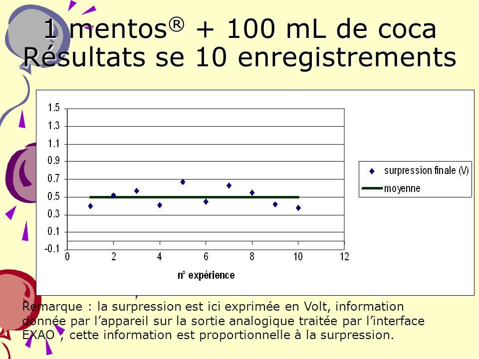 1 mentos® + 100 mL de coca Résultats se 10 enregistrements