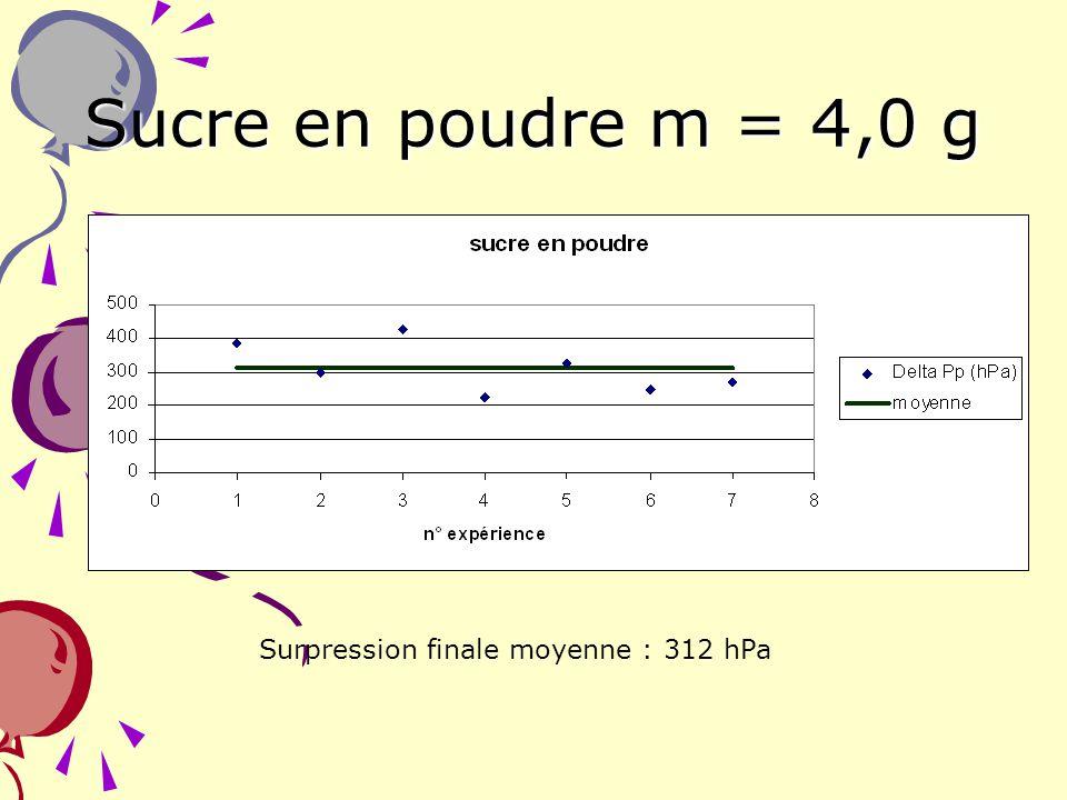 Sucre en poudre m = 4,0 g Surpression finale moyenne : 312 hPa