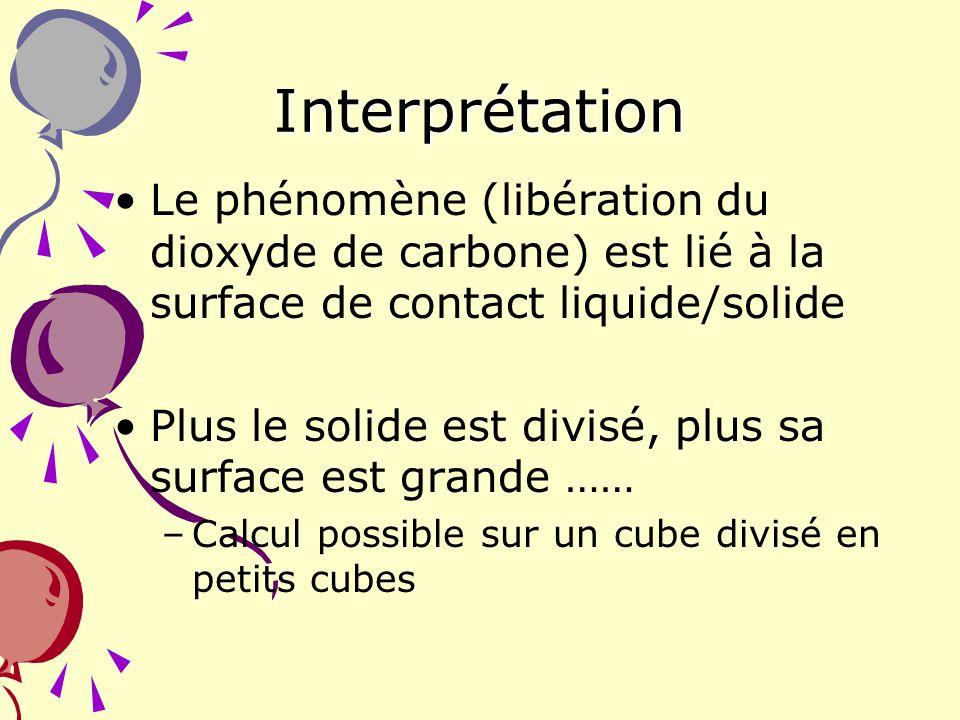 Interprétation Le phénomène (libération du dioxyde de carbone) est lié à la surface de contact liquide/solide.