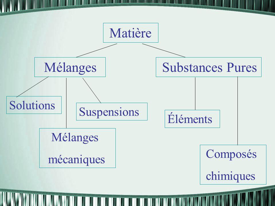 Matière Mélanges Substances Pures Solutions Suspensions Éléments