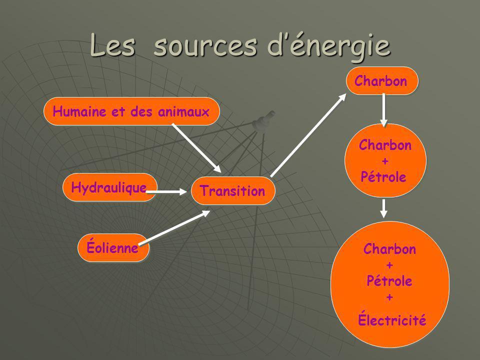Les sources d'énergie Électricité Charbon Humaine et des animaux
