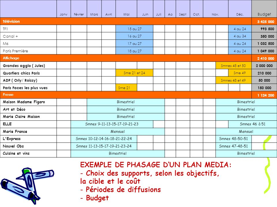 EXEMPLE DE PHASAGE D'UN PLAN MEDIA: