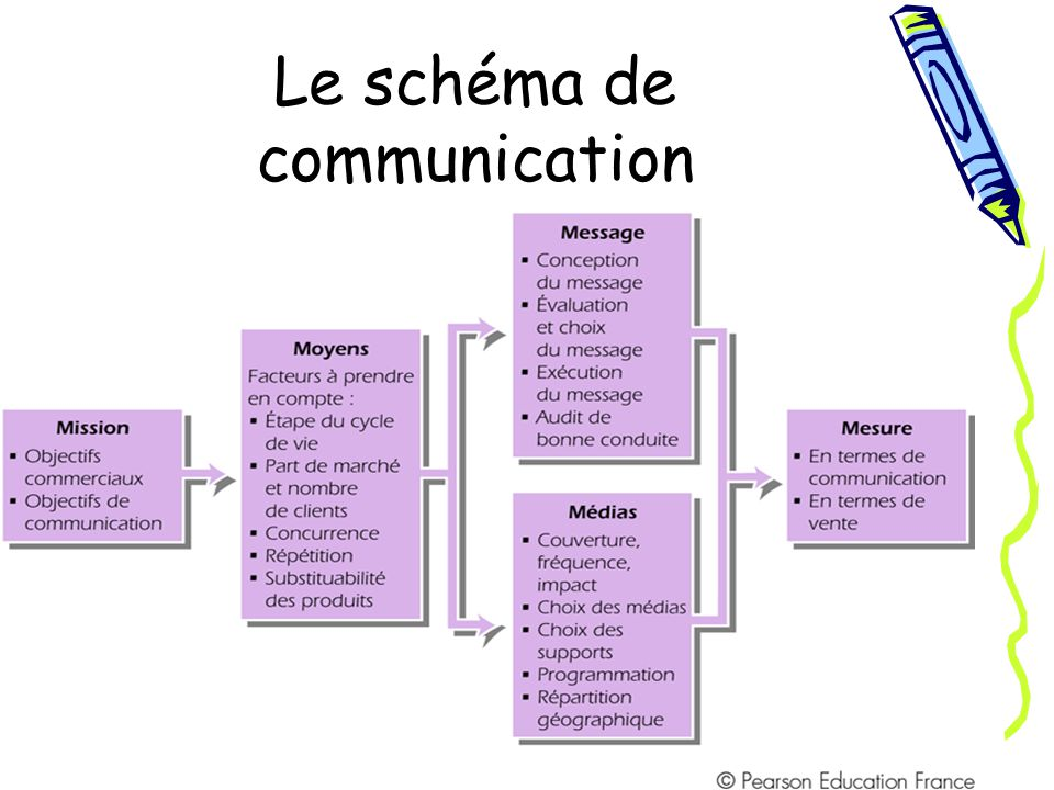 Le schéma de communication