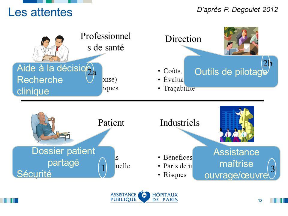 Les attentes Professionnels de santé Direction Outils de pilotage 2b
