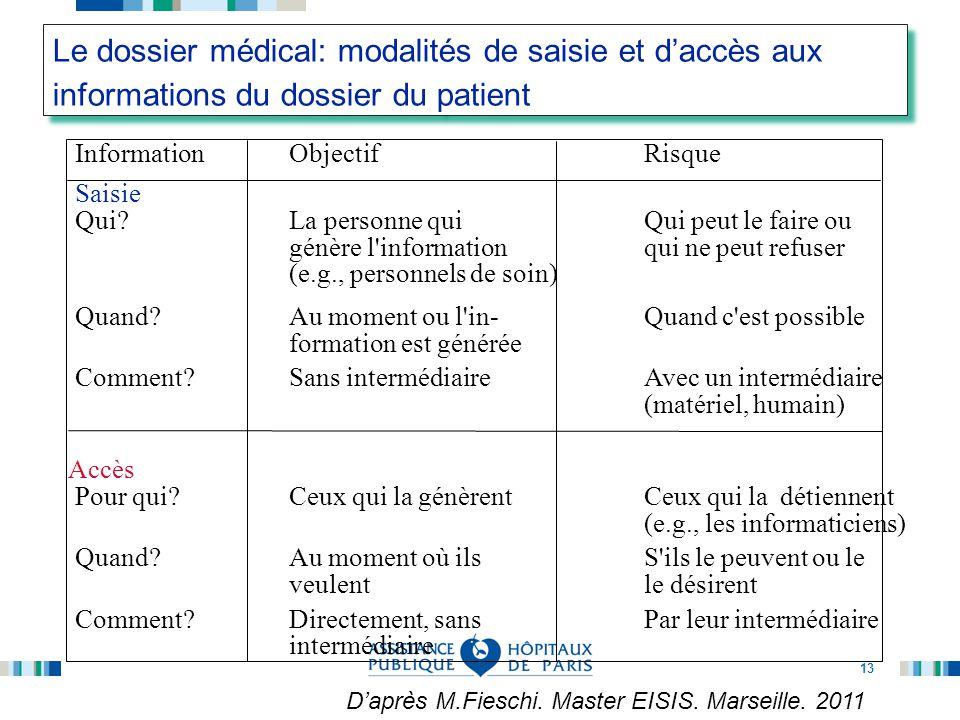 Le dossier médical: modalités de saisie et d'accès aux informations du dossier du patient