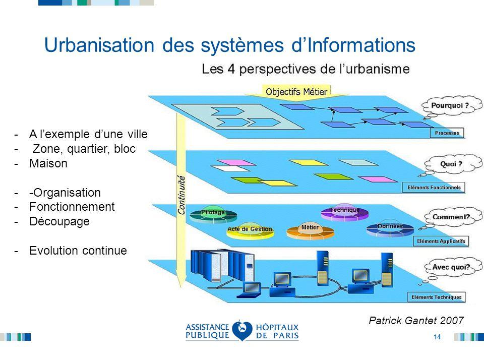 Urbanisation des systèmes d'Informations