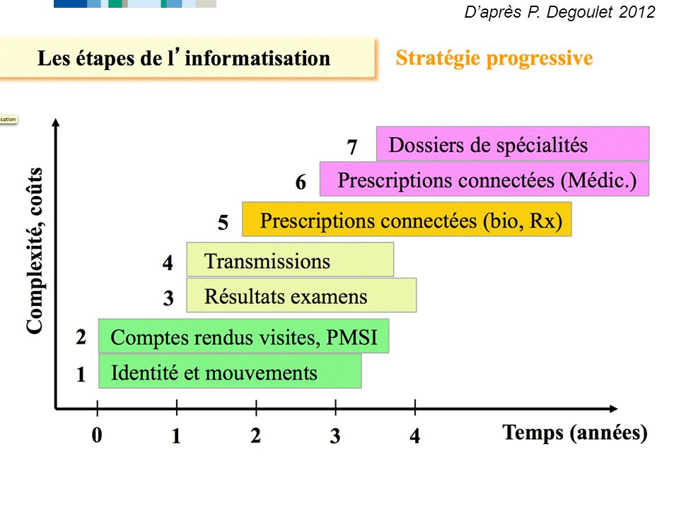 D'après P. Degoulet 2012