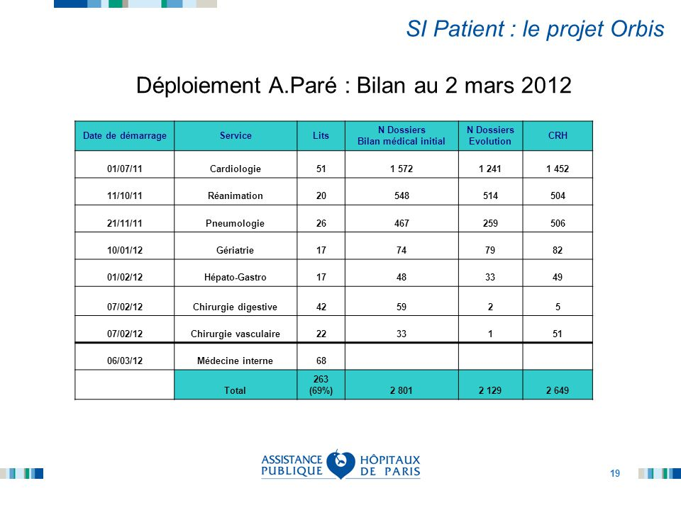 SI Patient : le projet Orbis
