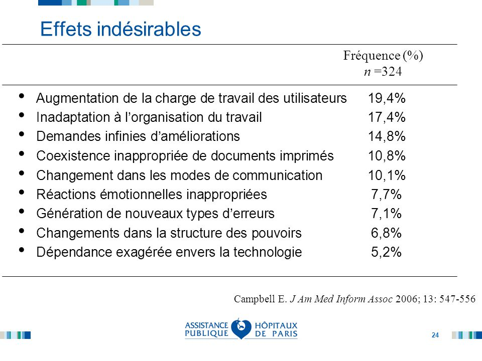 Effets indésirables Fréquence (%) n =324