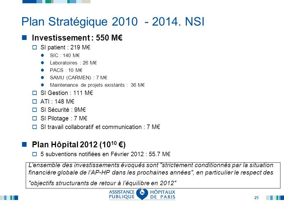 Plan Stratégique 2010 - 2014. NSI Investissement : 550 M€ SI patient : 219 M€ SIC : 140 M€ Laboratoires : 26 M€