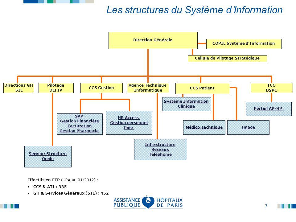 Les structures du Système d'Information