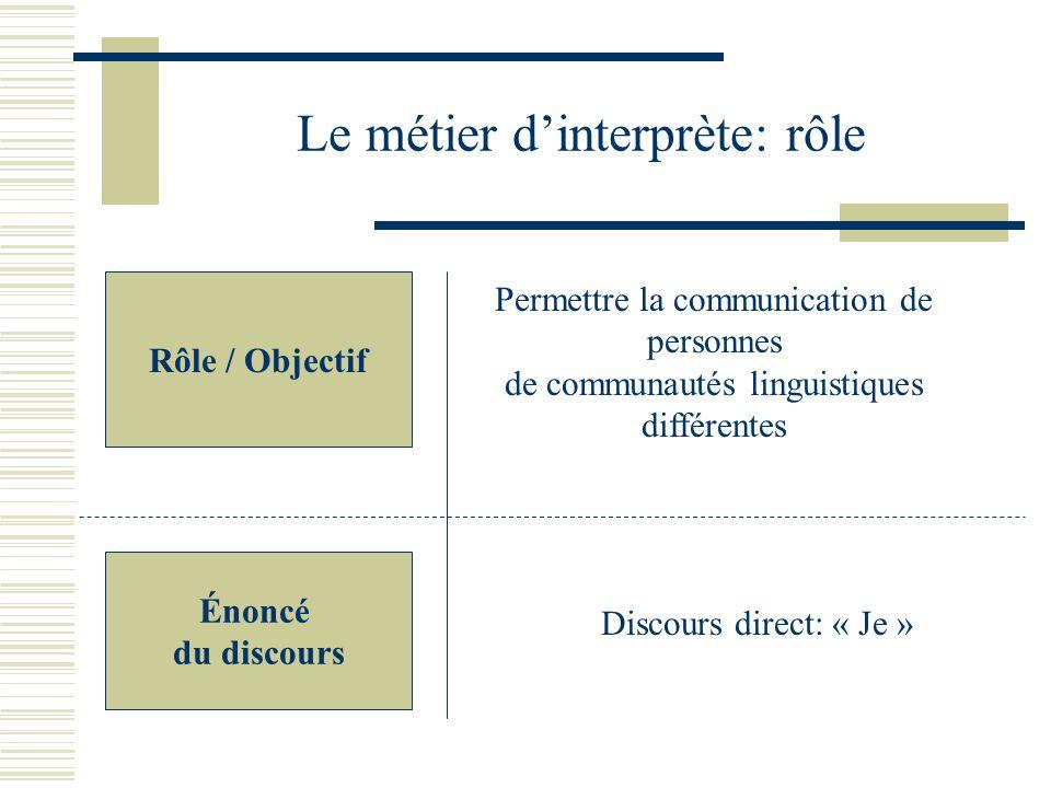 Le métier d'interprète: rôle