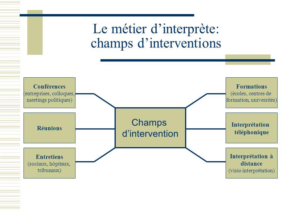 Le métier d'interprète: champs d'interventions