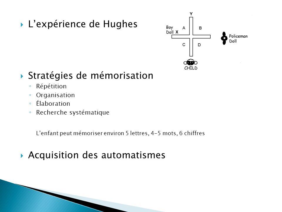 L'expérience de Hughes