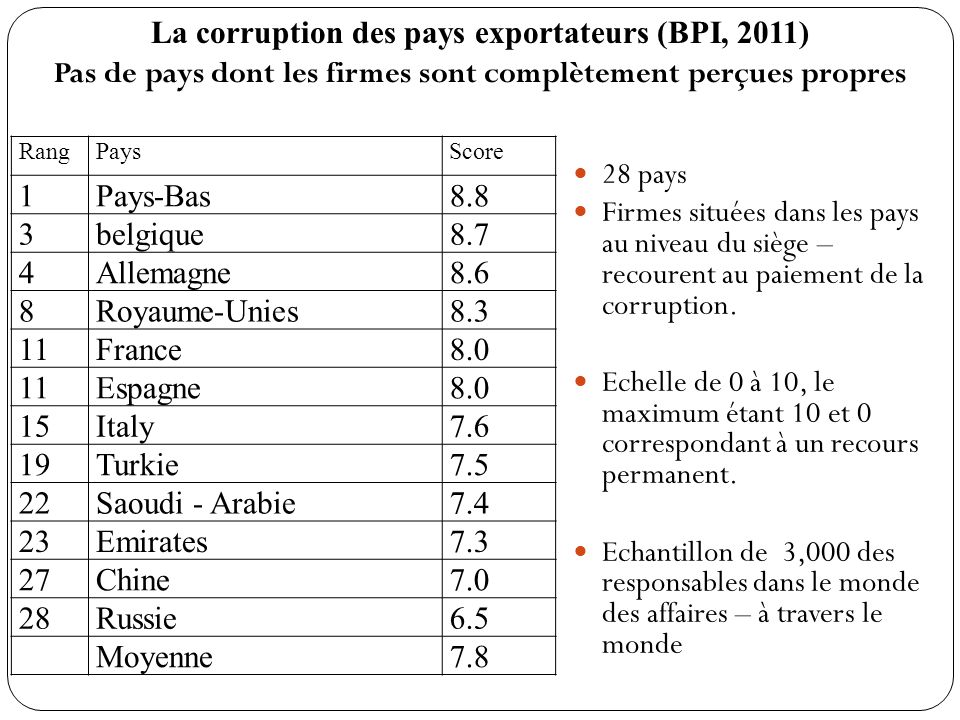 La corruption des pays exportateurs (BPI, 2011)