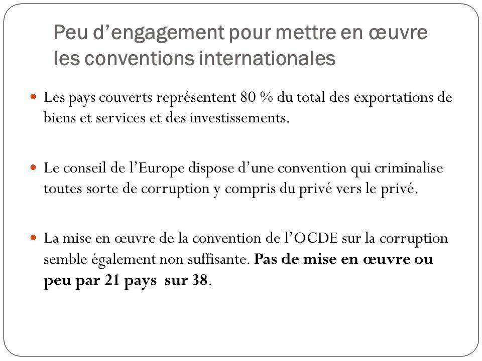 Peu d'engagement pour mettre en œuvre les conventions internationales