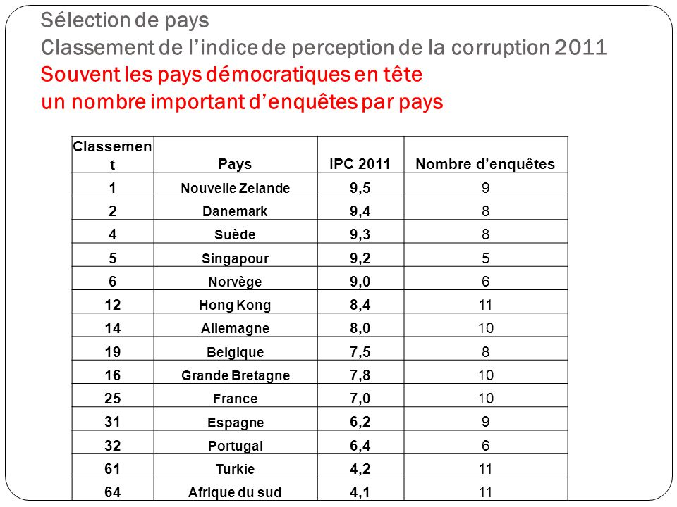 Sélection de pays Classement de l'indice de perception de la corruption 2011 Souvent les pays démocratiques en tête un nombre important d'enquêtes par pays