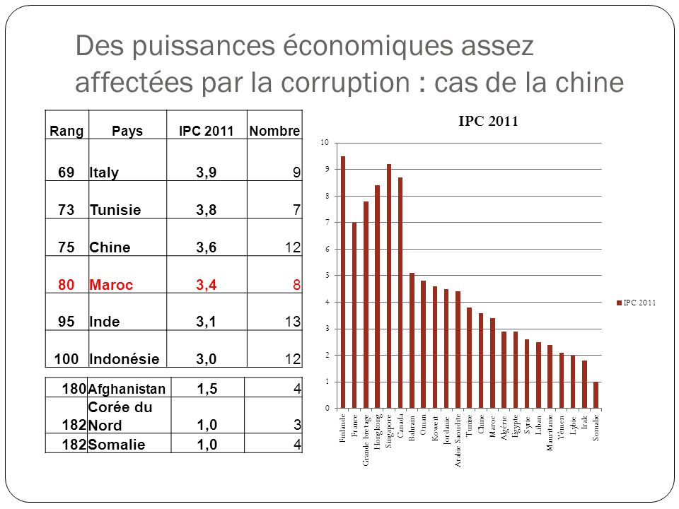 Des puissances économiques assez affectées par la corruption : cas de la chine