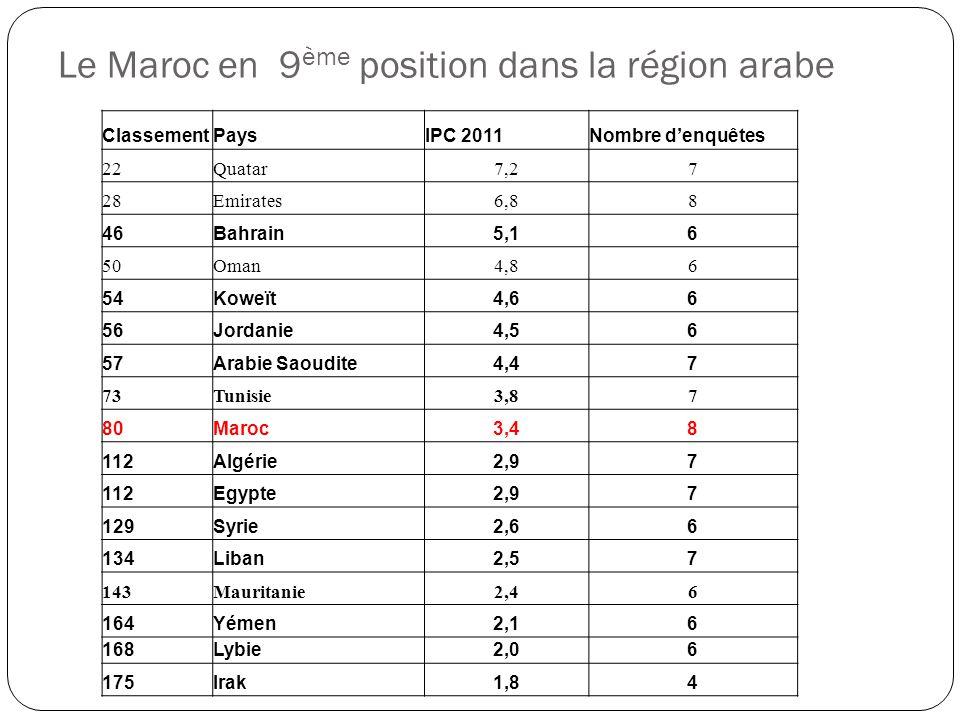 Le Maroc en 9ème position dans la région arabe