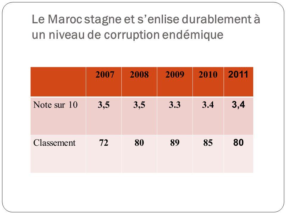 Le Maroc stagne et s'enlise durablement à un niveau de corruption endémique