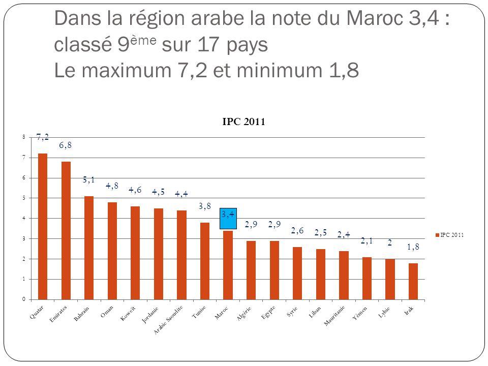 Dans la région arabe la note du Maroc 3,4 : classé 9ème sur 17 pays Le maximum 7,2 et minimum 1,8
