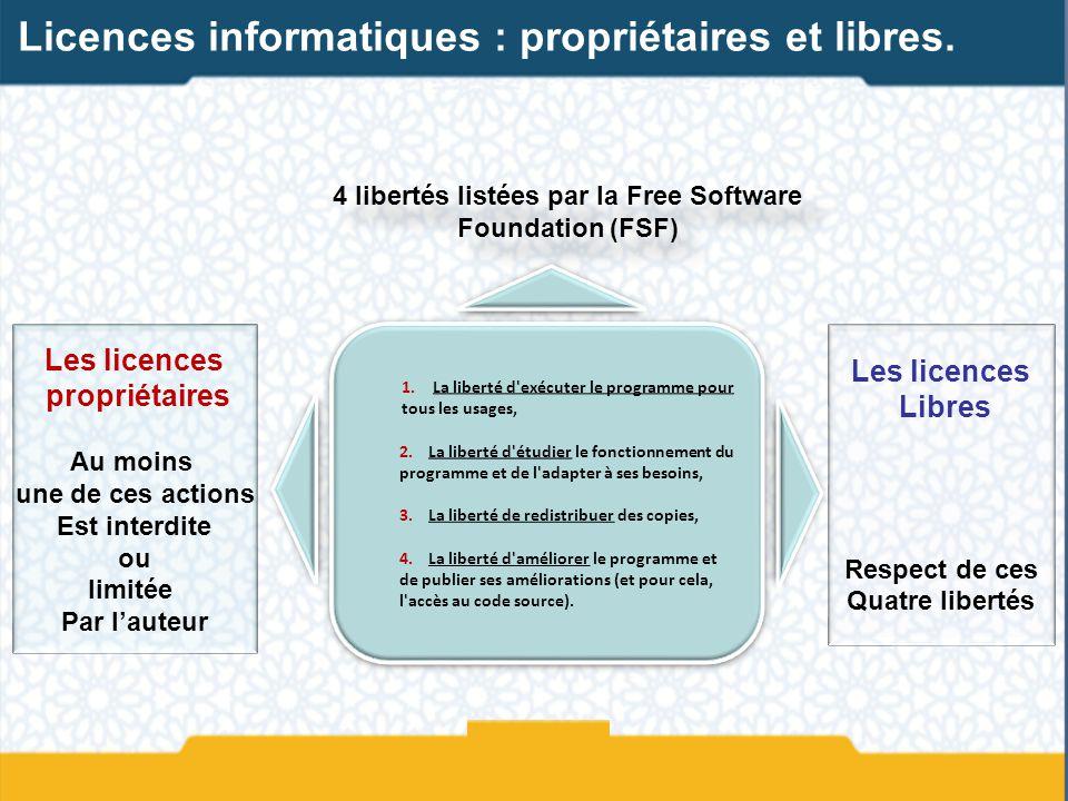 4 libertés listées par la Free Software Foundation (FSF)