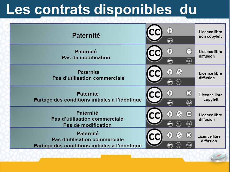 Les contrats disponibles du Creative Commons
